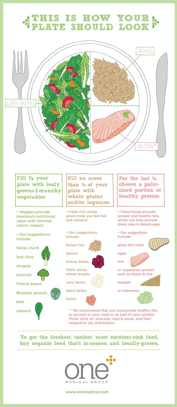 Good bye food pyramid, hello healthy plate